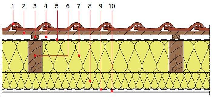 RYS. 22. Przykładowe zastosowanie pianek poliuretanowych w dachach skośnych drewnianych: izolacja cieplna pod krokwiami; rys.: [13]