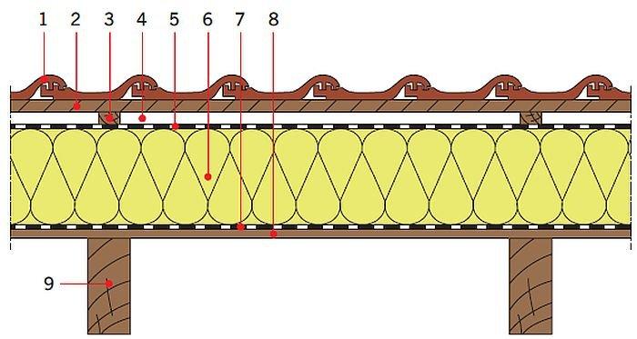 RYS. 23. Przykładowe zastosowanie pianek poliuretanowych w dachach skośnych drewnianych: izolacja cieplna nad krokwiami; rys.: [13] 1 – dachówka ceramiczna, 2 – łata, 3 – kontrłata lub deskowanie, 4 – szczelina dobrze wentylowana, 5 – folia, 6 – izolacja cieplna (płyty z pianki poliuretanowej), 7 – folia paroizolacyjna, 8 – deskowanie, 9 – krokiew
