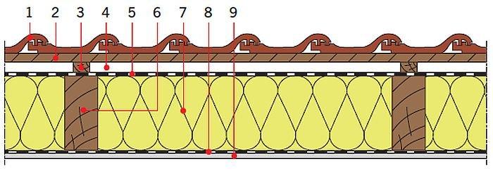 RYS. 24. Układy warstw materiałowych stropodachów drewnianych: izolacja cieplnamiędzy krokwiami; rys.: [13] 1 – dachówka ceramiczna, 2 – łata, 3 – kontrłata, 4 – szczelina dobrze wentylowana, 5 – folia wysokoparoprzepuszczalna, 6 – krokiew, 7 – izolacja cieplna, 8 – folia paroizolacyjna, 9 – płyta gipsowo‑kartonowa