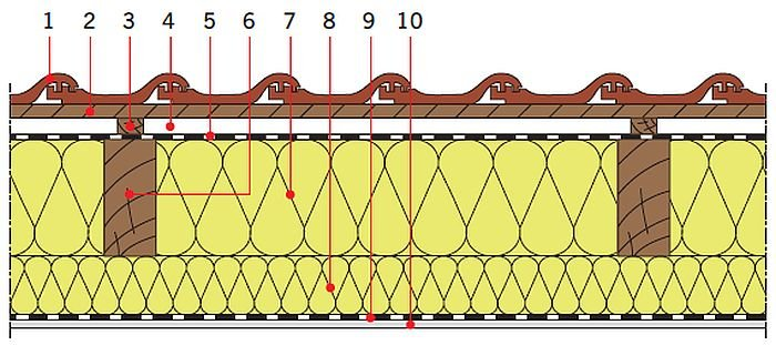 RYS. 25. Układy warstw materiałowych stropodachów drewnianych: izolacja cieplnamiędzy i pod krokwiami; rys.: [13] 1 – dachówka ceramiczna, 2 – łata, 3 – kontrłata, 4 – szczelina dobrze wentylowana, 5 – folia wysokoparoprzepuszczalna, 6 – krokiew, 7 – izolacja cieplna, 8 – dodatkowa warstwa izolacji cieplnej, 9 – folia paroizolacyjna, 10 – płyta gipsowo‑kartonowa
