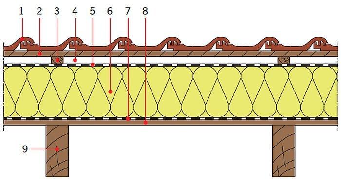 RYS. 26. Układy warstw materiałowych stropodachów drewnianych: izolacja cieplna nad krokwiami; rys.: [13] 1 – dachówka ceramiczna, 2 – łata, 3 – kontrłata lub deskowanie, 4 – szczelina dobrze wentylowana, 5 – folia, 6 – izolacja cieplna, 7 – folia paroizolacyjna, 8 – deskowanie, 9 – krokiew