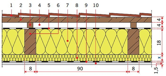 RYS. 27. Model obliczeniowy stropodachu drewnianego: wariant I (wełna mineralna) gr.: 5 cm, 10 cm, 12 cm; wariant II (styropian grafitowy) gr.: 5 cm, 10 cm, 12 cm; rys.: [15, 16] 1 – dachówka karpiówka, 2 – łata 4×5 cm, 3 – kontrłata, 4 – szczelina wentylacyjna 4 cm, 5 – folia paroprzepuszczalna, 6 – krokiew 8×18 cm, 7 – termoizolacja gr. 18 cm, 8 – termoizolacja gr. x cm, 9 – folia paroizolacyjna, 10 – płyta gipsowo-kartonowa gr. 1,5 cm