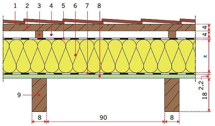 RYS. 28. Model obliczeniowy stropodachu drewnianego w systemie nadkrokwiowym: wariant III (płyty z pianki poliuretanowej PIR) gr.: 16 cm, 18 cm, 20 cm; rys.: [15, 16] 1 – dachówka karpiówka, 2 – łata 4×5 cm, 3 – kontrłata, 4 – szczelina wentylacyjna 4 cm, 5 – folia, 6 – termoizolacja gr. x cm, 7 – folia paroizolacyjna, 8 – płyta OSB gr. 2,2 cm, 9 – krokiew 8×18 cm