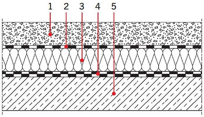 RYS. 30. Układy warstw materiałowych stropodachów: stropodach o odwróconym układzie warstw; rys.: [17] 1 – warstwa dociskowa: żwir, 2 – foliaparoizolacyjna, 3 – termoizolacja, 4 – warstwahydroizolacyjna: 2×papa termozgrzewalna,5 – konstrukcja nośna stropu