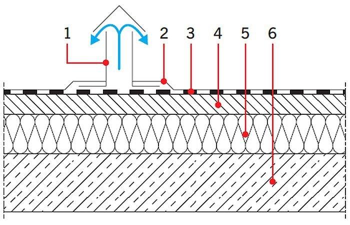 RYS. 31. Układy warstw materiałowych stropodachów: stropodach odpowietrzany; rys.: [17] 1 – kominek wentylacyjny, 2 – pokryciedachowe, 3 – warstwa odpowietrzająca:papa perforowana, 4 – gładź betonowa,5 – termoizolacja, 6 – konstrukcja nośna stropu