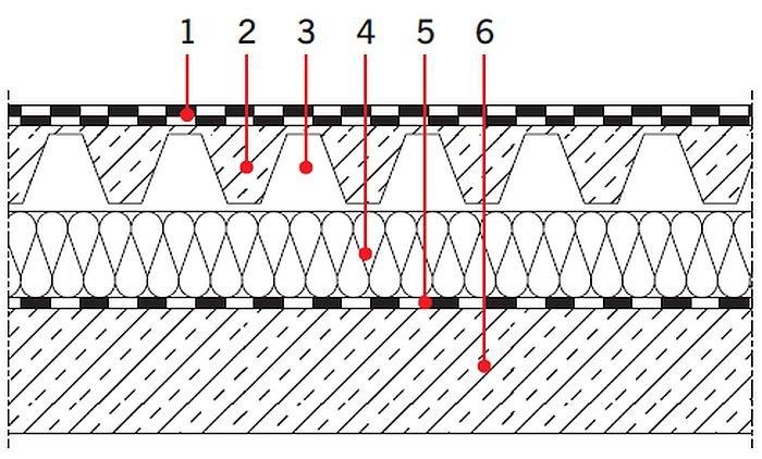 RYS. 32. Układy warstw materiałowych stropodachów: stropodach wentylowany; rys.: [17] 1 – warstwa hydroizolacyjna: 2×papatermozgrzewalna, 2 – blacha trapezowa,3 – kanaliki wentylacyjne, 4 – termoizolacja,5 – folia paroizolacyjna, 6 – konstrukcja nośna stropu