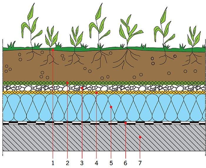 RYS. 33. Przykładowe rozwiązanie dachu zielonego; opracowanie własne 1 – warstwa wegetacyjna, 2 – warstwa filtrująca, 3 – warstwa drenażowa,4 – warstwa ochronna, 5 – warstwa termoizolacji, 6 – warstwa hydroizolacyjna, 7 – warstwa konstrukcyjna (strop nad ostatnią kondygnacją)