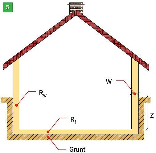 RYS. 5. Schemat podłogi analizowany w PN-EN ISO 13370:2008: podłoga typu płyta na gruncie (3), podłoga podniesiona (4) oraz budynek z podziemiem ogrzewanym (5);rys.: opracowanie własne na podstawie [2]