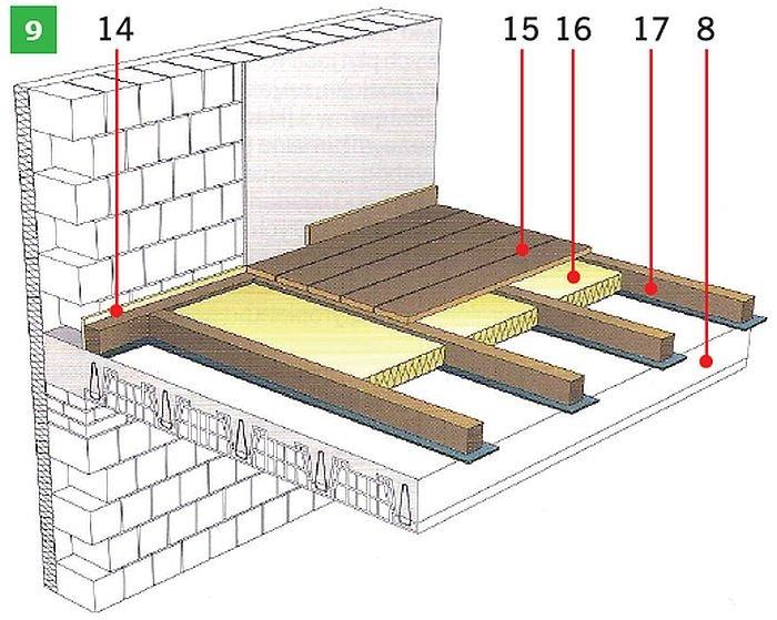 RYS. 9. Przykładowe rozwiązania materiałowe podłóg na stropie międzykondygnacyjnym: podłoga pływająca z izolacją z hydrofobizowanej wełny skalnej (7), podłogapływająca z elektrycznym ogrzewaniem podłogowym z izolacją z hydrofobizowanej wełny skalnej (8) oraz podłoga z desek drewnianych wykonana na legarach drewnianych (9);rys.