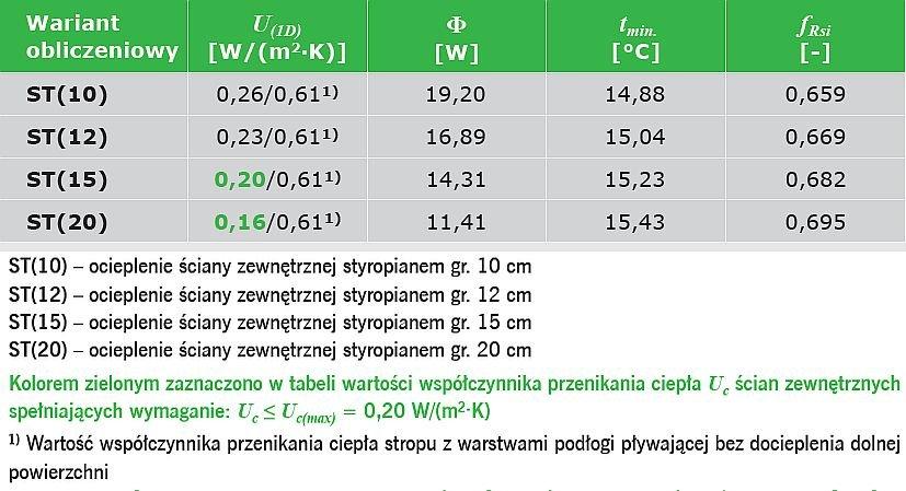 TABELA 1. Wyniki obliczeń parametrów fizykalnych połączenia ściany zewnętrznej dwuwarstwowej ze stropem w przekroju przez wieniec z warstwami podłogi pływającej nad pomieszczeniem nieogrzewanym