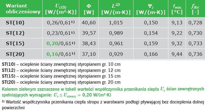 TABELA 2. Wyniki obliczeń parametrów fizykalnych połączenia ściany zewnętrznej dwuwarstwowej ze stropem w przekroju przez wieniec z warstwami podłogi pływającej nad przejazdami (bez dodatkowej warstwy izolacji)