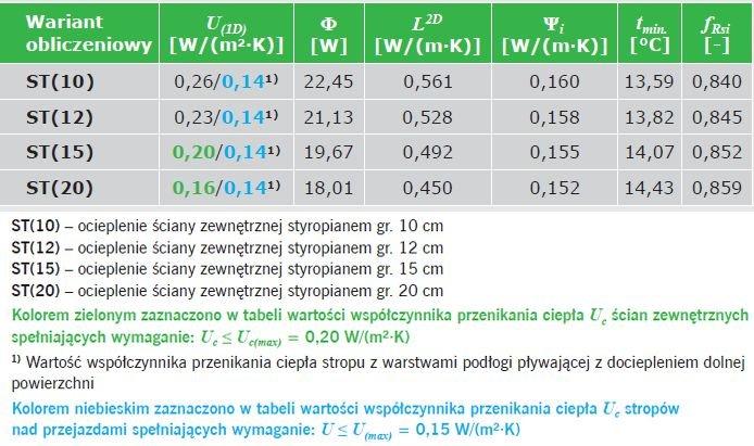 TABELA 3. Wyniki obliczeń parametrów fizykalnych połączenia ściany zewnętrznej dwuwarstwowej ze stropem w przekroju przez wieniec z warstwami podłogi pływającej nad przejazdami (z dodatkową warstwą izolacji cieplnej)