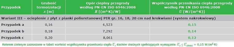 TABELA 5. Wyniki obliczeń współczynnika przenikania ciepła U [W/(m²·K)] stropodachów drewnianych w systemie nadkrokwiowym; opracowanie własnena podstawie [15, 16]