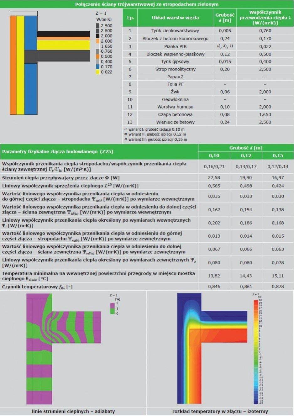 TABELA 7. Przykładowa karta katalogowa złącza dachu zielonego; opracowanie własne na podstawie [18]