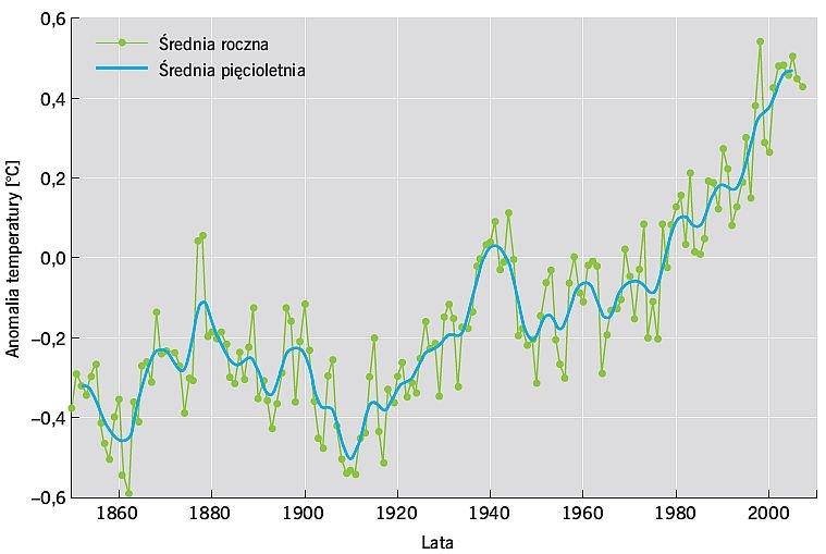 RYS. Średnia globalna anomalia temperatury w latach 1850-2007 - odchylenie od średniej z lat 1961-1990; rys.: wikimedia.org