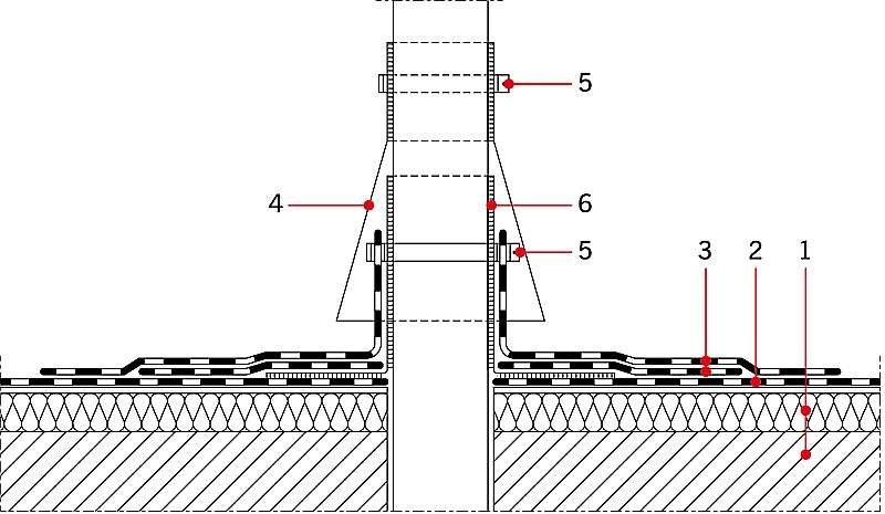 RYS. 3. Przykładowy sposób uszczelnienia wywiewki kanalizacyjnej; Objaśnienia: 1 - warstwy podłoża, 2 -warstwy pokrycia dachowego z papy, 3 - warstwy obróbki dekarskiej z papy zgrzewalnej odpowiednio podkładowej i wierzchniego krycia, 4 - tuleja nakrywająca z blachy stalowej ocynkowanej, 5 - ściąg, 6 - tuleja z materiału elastycznego do przepuszczania rur, osadzona na kicie trwale plastycznym; rys. [3]