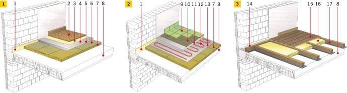 RYS. 1-3. Przykładowe rozwiązania materiałowe podłóg na stropie międzykondygnacyjnym: podłoga pływająca z izolacją z hydrofobizowanej wełny skalnej (1), podłoga pływająca z elektrycznym ogrzewaniem podłogowym z izolacją z hydrofobizowanej wełny skalnej (2) oraz podłoga z desek drewnianych wykonana na legarach drewnianych (3); źródło [2]