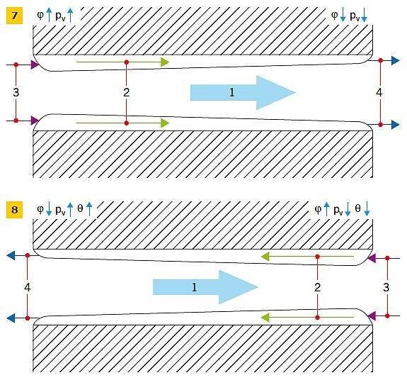 RYS. 7–8. Wzajemne relacje kierunków dyfuzji, transportu cienkiej warstwy cieczy oraz sorpcji/desorpcji wewnątrz porów materiału: bez gradientu temperatury – proces izotermiczny (7) oraz w obecności gradientu temperatury – proces nieizotermczny (8). Oznaczenia: φ – wilgotność względna, pv – ciśnienie pary wodnej, θ – temperatura,  – wyższy,  – niższy, 1 – dyfuzja, 2 – transport cienkiej warstwy cieczy, 3 – sorpcja, 4 – desorpcja; rys.: [3]