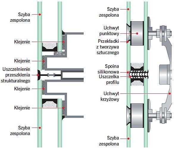 RYS. 7. (po lewej) Techniki mocowania oszklenia: oszklenie strukturalne. RYS. 8. (po prawej) Techniki mocowania oszklenia: mocowanie punktowe; Fot. GlassTime