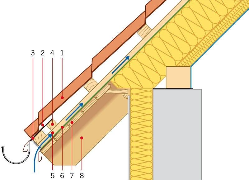 RYS. 1. Okap z rynną na hakach (rynajzach) mocowanych do podwójnej łaty okapowej. Oznaczenia: 1 - pokrycie zasadnicze, 2 - szczelina wentylacyjna zabezpieczona grzebieniem, 3 - rynna na hakach mocowanych do dwóch łat w okapie (rynajzach), 4 - dodatkowa łata, 5 - kontrłata, 6 -MWK, 7 - podbitka, 8 - krokiew; rys.: Polskie Stowarzyszenie Dekarzy