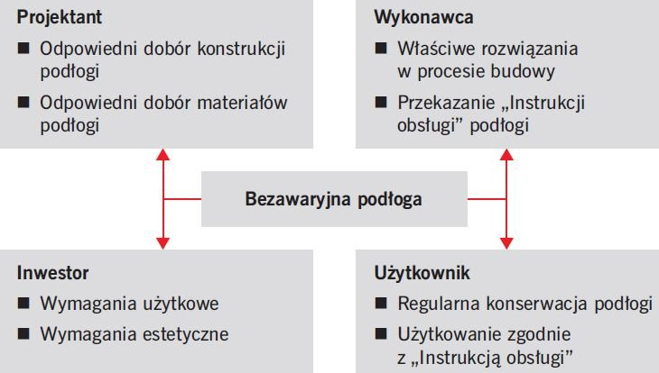 RYS. 1. Dobór rozwiązań bezawaryjnej podłogi przez uczestników procesu budowlanego; rys.: [5]