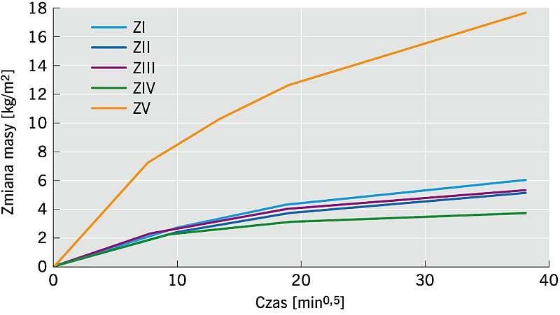 Rys. 2. Przyrost masy próbek w czasie podczas określania podciągania kapilarnego w zależności od rodzaju zaprawy; rys.: archiwa autorów