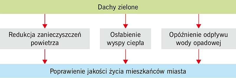 Rys. 1. Schemat oddziaływania dachów zielonych na klimat; rys.: [3]