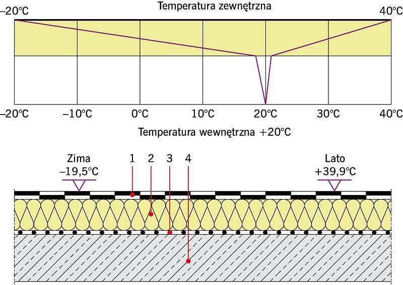 Rys. 3. Stropodach pełny przed termomodernizacją; U = 0,36 W/(m2·K). Objaśnienia: 1 - papa asfaltowa gr. 0,8 cm, 2 - płyta EPS gr. 10 cm, 3 - paroizolacja, 4 - strop żelbetowy gr. 15 cm; rys. archiwa autorów