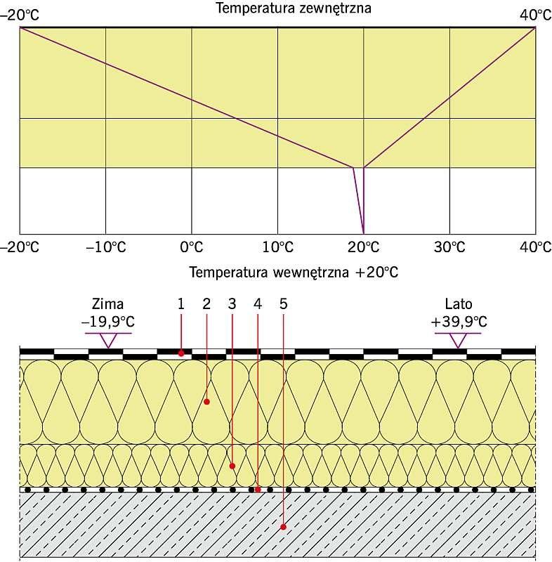 Rys. 4. Stropodach pełny docieplony: U = 0,14 W/(m2·K). Objaśnienia: 1 - papa asfaltowa gr. 0,8 cm, 2 - płyta EPS gr. 20 cm, 3 - płyta EPS gr. 10 cm, 4 - paroizolacja, 5 - strop żelbetowy gr. 15 cm; rys. archiwa autorów