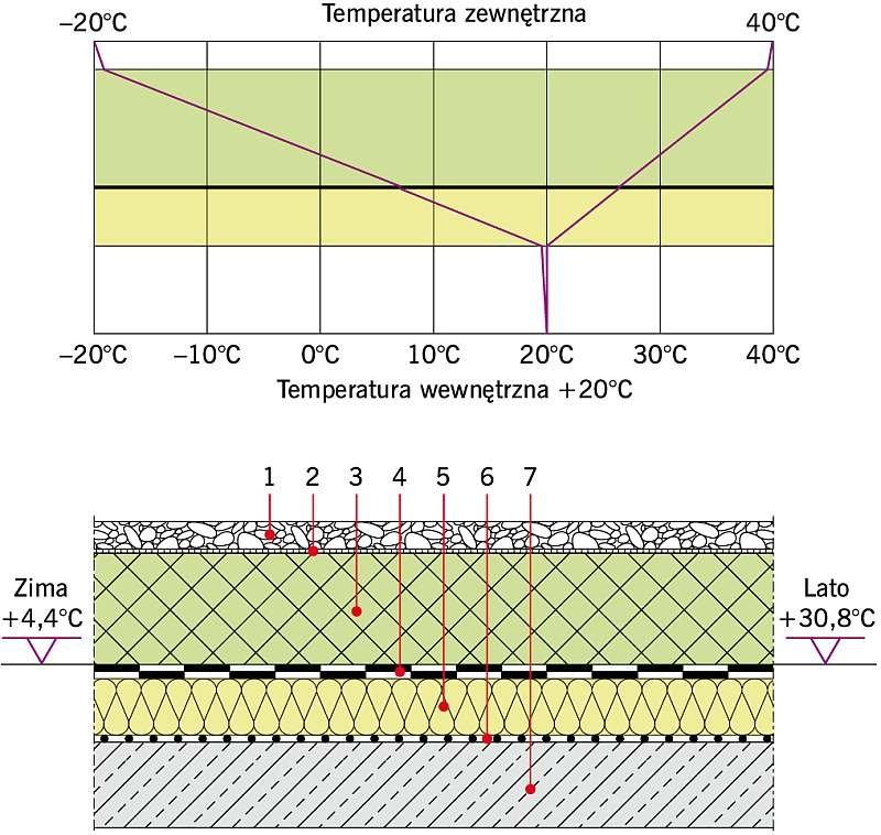 Rys. 5. Stropodach odwrócony PLUS: U = 0,15 W/(m2·K). Objaśnienia: 1 - żwir gr. 5 cm, 2 - geowłóknina, 3 - płyta XPS gr. 20 cm, 4 - papa asfaltowa gr. 0,8 cm, 5 - płyta EPS gr. 10 cm, 6 - paroizolacja, 7 - strop żelbetowy gr. 15 cm; rys. archiwa autorów
