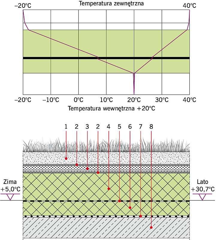 Rys. 6. Dach zielony DUO I: U = 0,13 W/(m2·K). Objaśnienia: 1 -substrat ogrodniczy gr. 10 cm, 2 - geowłóknina, 3 - keramzyt gr. 5 cm, 4 - płyta XPS gr. 20 cm, 5 - samoprzylepna membrana bitumiczna gr. 1,5 cm 6 - płyta XPS gr. 12 cm, 7 - paroizolacja, 8 - strop żelbetowy gr. 15 cm; rys. archiwa autorów