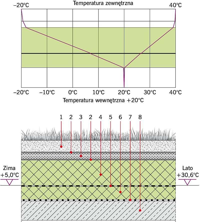 Rys. 7. Dach zielony DUO II: U = 0,13 W/(m2·K). Objaśnienia: 1 - substrat ogrodniczy gr. 10 cm, 2 - geowłóknina, 3 - keramzyt gr. 5 cm, 4 - płyta XPS gr. 20 cm, 5 - bitumiczna izolacja grubowarstwowa gr. 0,5 cm, 6 - płyta XPS gr. 12 cm, 7 - paroizolacja, 8 – strop żelbetowy gr. 15 cm; rys. archiwa autorów