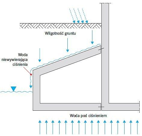 RYS. 1. Rodzaje obciążenia wodą, działającego na przyziemne elementy budynku; rys.: [6]