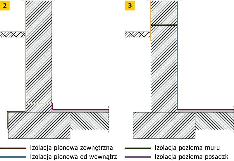 RYS. 2-3. Dwa sposoby wykonania wtórnej hydroizolacji przyziemnej części budynku; rys.: B. Monczyński