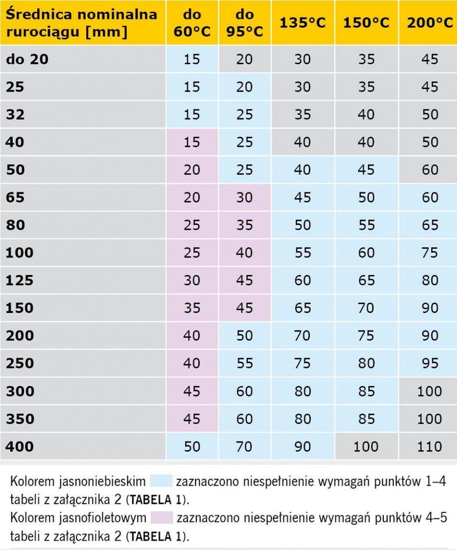 TABELA 3. Porównanie wymagań rozporządzenia [1] oraz specyfikacji normy PN-B-02421:2000 minimalnych grubości warstw izolacji właściwej na przewodach sieci ciepłowniczych w podziemnych kanałach nieprzechodnich i w budynkach oraz instalacji centralnego ogrzewania i ciepłej wody użytkowej w pomieszczeniach ogrzewanych, z temperaturą obliczeniową ti ≥ 12°C