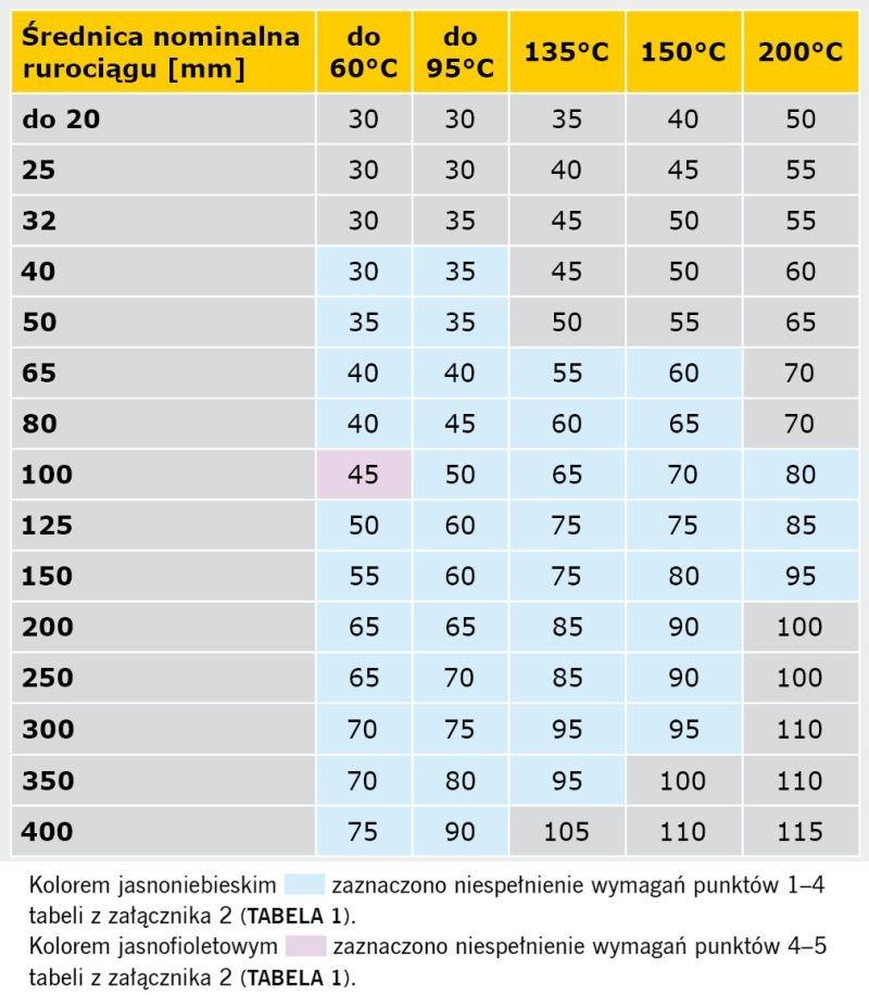TABELA 4. Porównanie wymagań rozporządzenia [1] oraz specyfikacji normy PN-B-02421:2000 minimalnych grubości warstw izolacji właściwej na przewodach instalacji centralnego ogrzewania i ciepłej wody użytkowej w pomieszczeniach ogrzewanych, z temperaturą obliczeniową ti < 12°C oraz pomieszczeniach nieogrzewanych z temperaturą obliczeniową ti ≥ –2°C