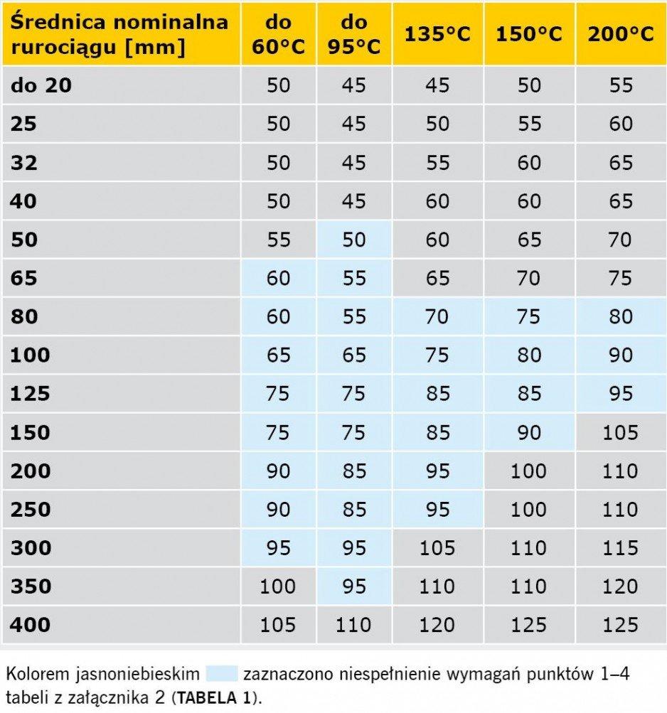 TABELA 5. Porównanie wymagań rozporządzenia [1] oraz specyfikacji PN-B-02421:2000 minimalnych grubości warstw izolacji właściwej na przewodach napowietrznych sieci cieplnych oraz instalacji centralnego ogrzewania i ciepłej wody użytkowej w pomieszczeniach nieogrzewanych, z temperaturą obliczeniową ti < –2°C