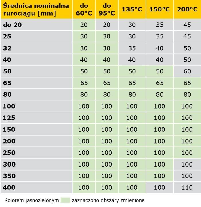 TABELA 6. Propozycja kompilacji wymagań rozporządzenia [1] oraz specyfikacji normy PN-B-02421:2000 minimalnych grubości warstw izolacji właściwej na przewodach sieci ciepłowniczych w podziemnych kanałach nieprzechodnich i w budynkach oraz instalacji centralnego ogrzewania i ciepłej wody użytkowej w pomieszczeniach ogrzewanych, z temperaturą obliczeniową ti ≥ 12°C