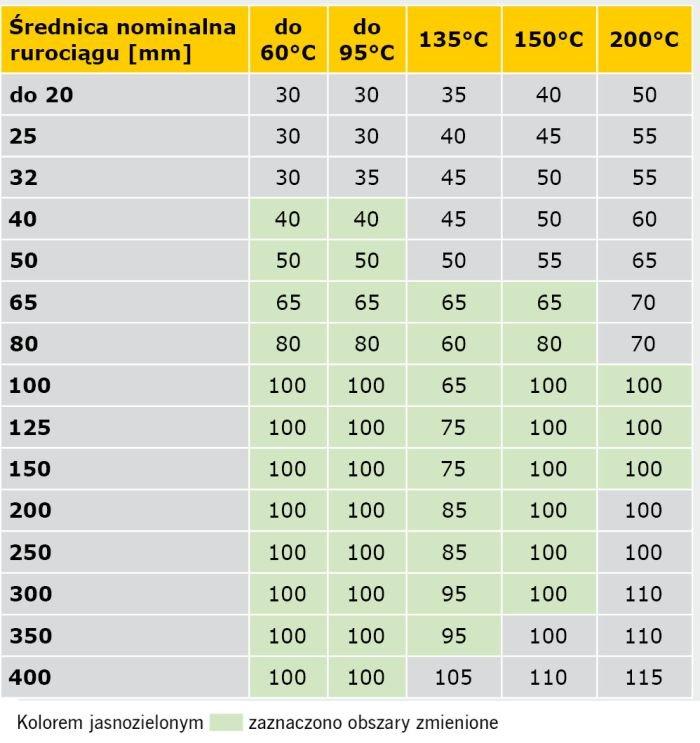 TABELA 7. Propozycja kompilacji rozporządzenia [1] oraz specyfikacji normy PN-B-02421:2000 minimalnych grubości warstw izolacji właściwej na przewodach napowietrznych sieci cieplnych oraz instalacji centralnego ogrzewania i ciepłej wody użytkowej w pomieszczeniach nieogrzewanych, z temperaturą obliczeniową ti < –2°C