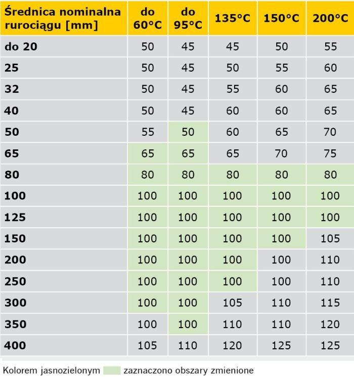 TABELA 8. Propozycja kompilacji wymagań rozporządzenia [1] oraz specyfikacji normy PN-B-02421:2000 minimalnych grubości warstw izolacji właściwej na przewodach napowietrznych sieci cieplnych oraz instalacji centralnego ogrzewania i ciepłej wody użytkowej w pomieszczeniach nieogrzewanych, z temperaturą obliczeniową ti < –2°C