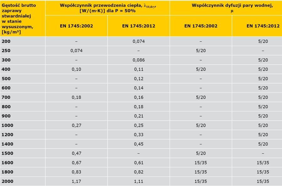 TABELA 3. Porównanie wartości tabelarycznych współczynnika przewodzenia ciepła i przepuszczalności pary wodnej w odniesieniu do dwóch wydań normy EN 1745