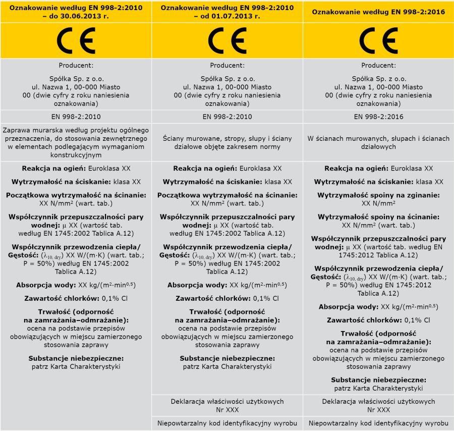 TABELA 5. Ewolucja informacji towarzyszących oznakowaniu CE - zaprawa murarska ogólnego przeznaczenia