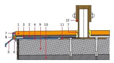 RYS. 25. Przykładowy sposób obsadzenia i uszczelnienia balustrady przebijającej połać balkonu;  1 – płytki ceramiczne mrozoodporne, 2 – zaprawa klejowa (min. klasy C2 S1), 3 – hydroizolacja (zaprawa uszczelniająca), 4 – taśma wzmacniająca, 5 – profil o.