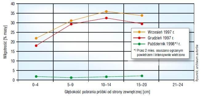 Rys. Rozkład wilgotności w 24-centymetrowej wysychającej ścianie z betonu komórkowego