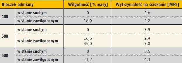 Tabela. Średnia wytrzymałość na ściskanie bloczków z betonu komórkowego w stanie suchym i zawilgoconym po 3 mies. wysychania