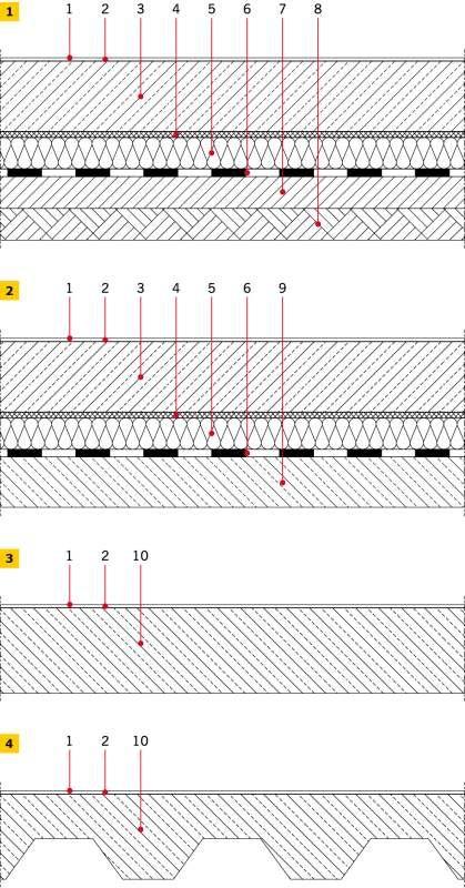 RYS. 1–4. Schematy układu warstw posadzek przemysłowych: posadzka na gruncie (1), posadzka na stropie (2), posadzka stanowiąca jednocześnie element nośny konstrukcji stropu (3): 1 – warstwa wierzchnia (posadzka), 2 – ewentualnie warstwa sczepna: klej, le.