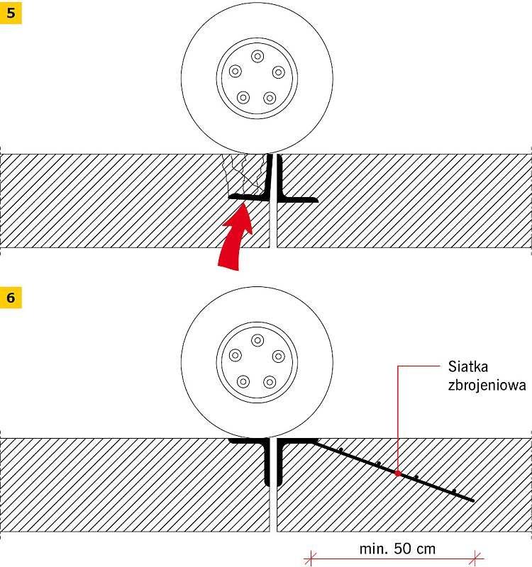 RYS. 5–6. Okucie kątownikiem krawędzi dylatacji: niewłaściwe (5), właściwe (6)