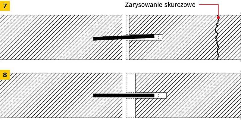 RYS. 7–8. Wpływ nierównego zamontowania dybli: ukośne osadzenie ogranicza odkształcenia skurczowe (7), prawidłowe osadzenie umożliwia swobodne odkształcenia płyty (8)