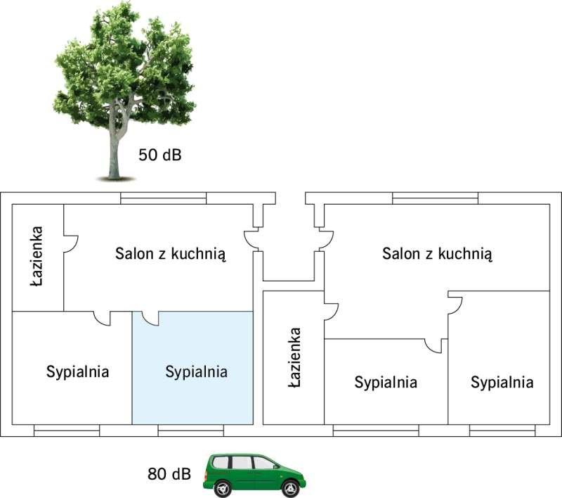 RYS. 1. Niepoprawne pod kątem akustyki usytuowanie sypialni w części budynku od strony źródeł hałasu oraz w sąsiedztwie pomieszczenia sanitarnego