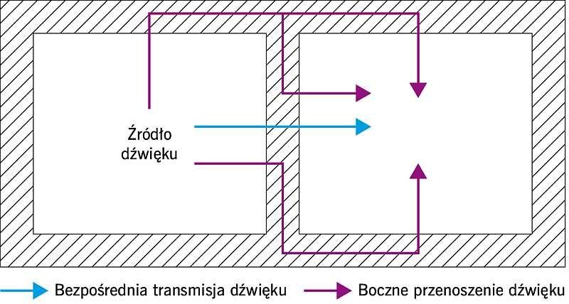 RYS. 3. Drogi transmisji dźwięku między pomieszczeniami
